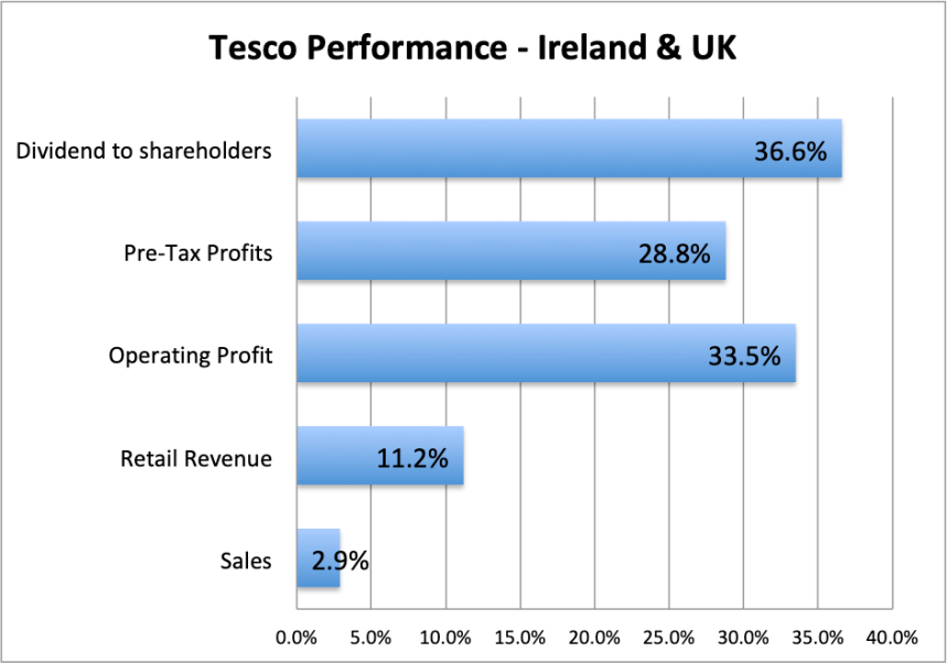 Tesco Performance