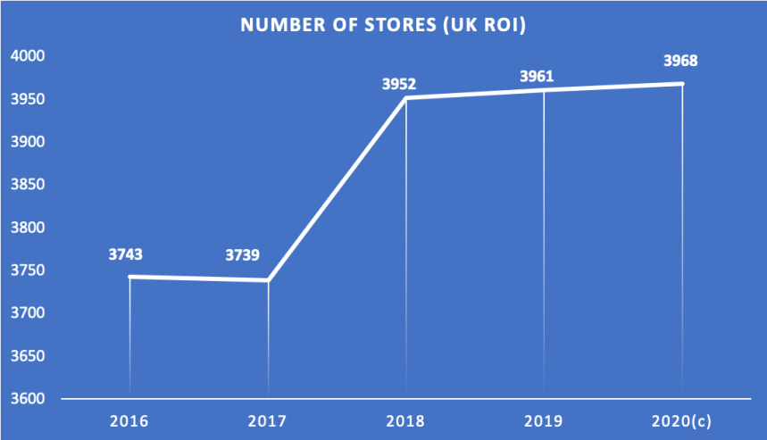 No of stores